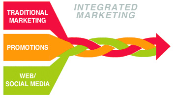 integrated marketing defined bosco anthony business growth